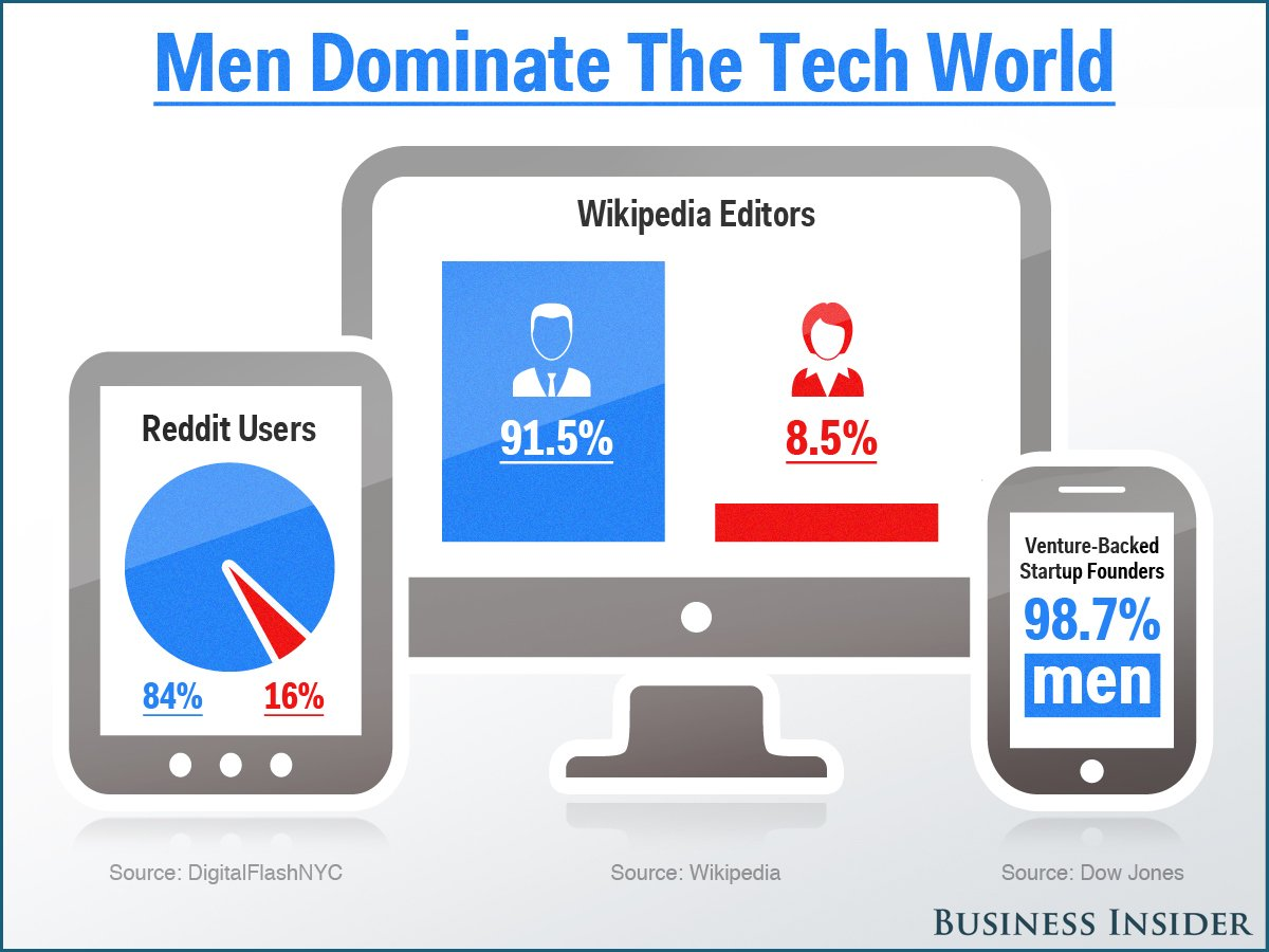 Men Are Better in Tech than Women